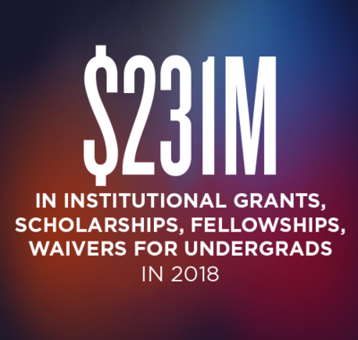 $231 million in Institutional Grants, Scholarships, Fellowships and Waivers to undergraduate students in FY2018