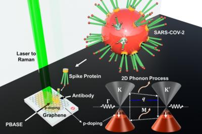 illustration of COVID graphene detection process